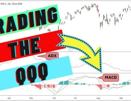 QQQ Options Trading System