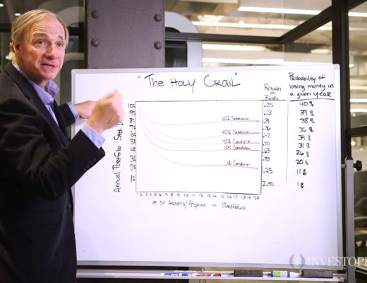 """Ray Dalio breaks down his """"Holy Grail"""""""
