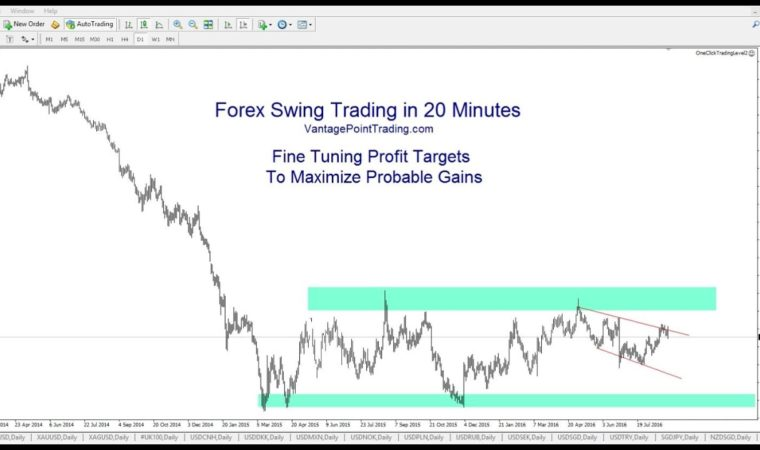 Setting Profit Targets to Maximize Probable Gains – Forex Swing Trading in 20 Minutes