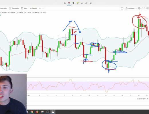 Simple Forex Strategy using Bollinger Bands!
