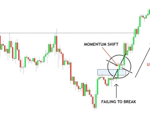 Simple Strategy Identifying Momentum – Forex Simplified