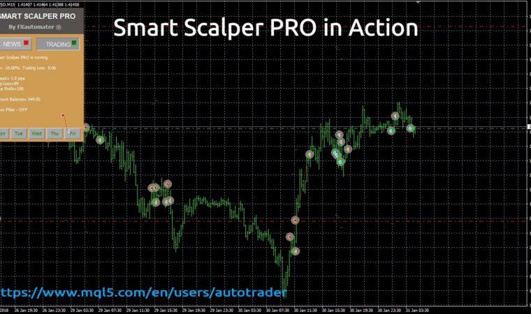 Smart Scalper PRO in Action! $168 profit in 8 days! LOW Drawdown! High profit factor 5.40!