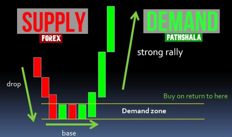 Supply and Demand ZONES in Forex trading explained.
