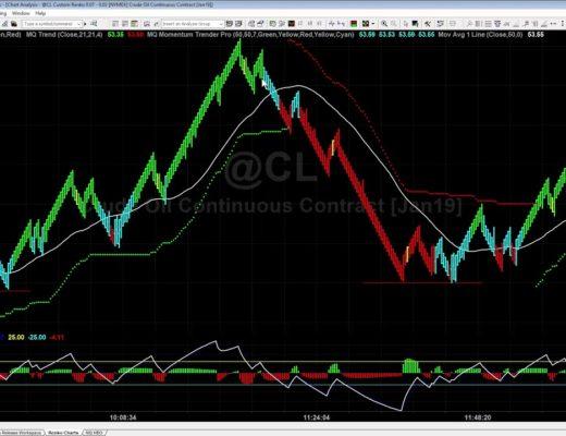 Trading Volatility with Renko