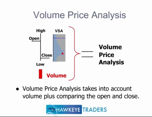 Using Volume as a Leading Indicator – Hawkeye Traders