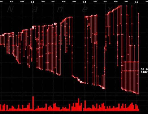 Wild High Frequency Trading Algo Destroys eMini Futures