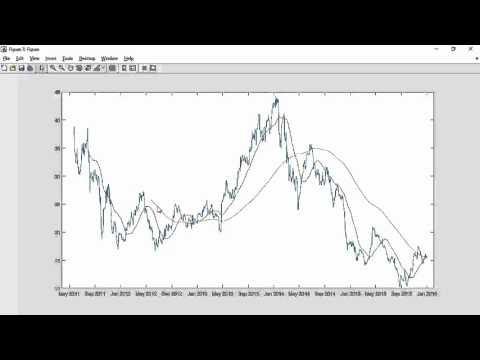 An Example of Financial Analysis Using the MATLAB Live Editor, Forex Algorithmic Trading In Matlab