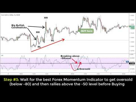 Best Momentum Trading Strategy for Quick Profits, Forex Momentum Trading Strategies