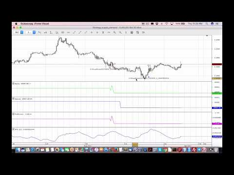 Demo of backtesting with Dukascopy Visual JForex for forex algo trading, Forex Algorithmic Trading In Europe