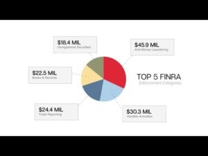 FINRA Fees And SEC Squeeze