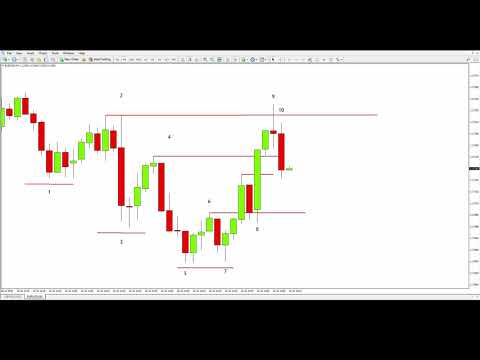 Forex Market Makers: How Large Traders MANIPULATE Small Traders!, Forex Position Trading Market