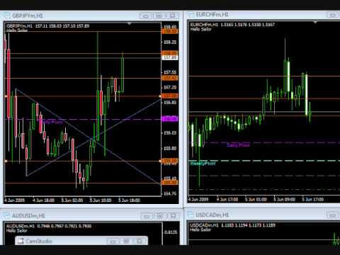 June 05 2009 Forex News Events and Straddle Trades-NFP