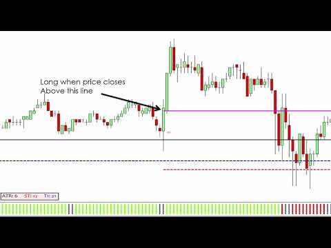 Lesson 4: Filters and Risk Management, Forex Position Trading My Sorrow