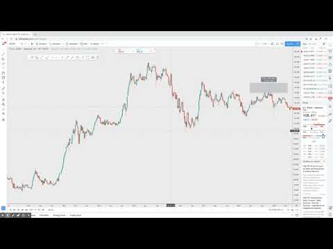 LONG Term Trading in Forex - My Thoughts, Long Term Position Trading Forex