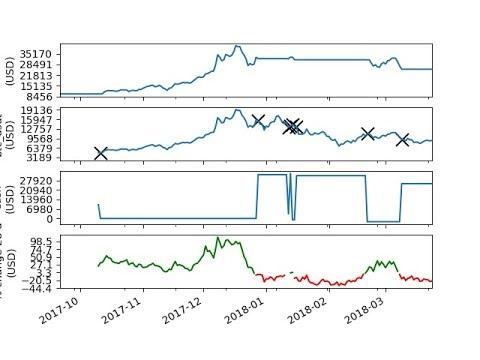 Momentum: Absolute Momentum Trading