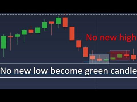 Momentum Trading | No indicator needed | IQ Options, Momentum Trading Binary Options