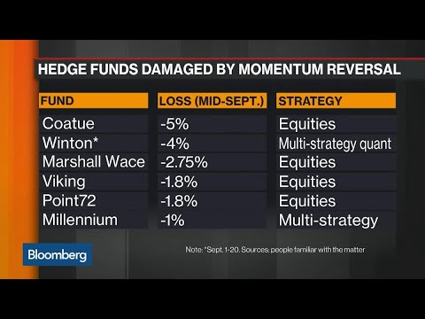 More Hedge Funds Damaged by Momentum Reversal