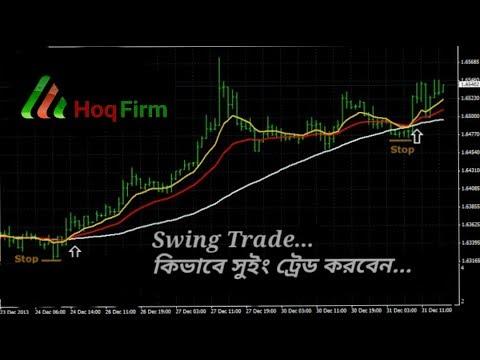 Profitable Swing trading system…