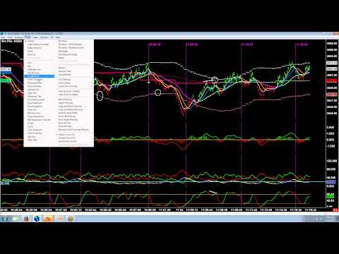 Range Trades Using Keltner Channel - Easy Emini Day Trade, Forex Position Trading Keltner