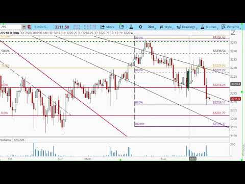 ShadowTrader FX Hour 07/28/2020