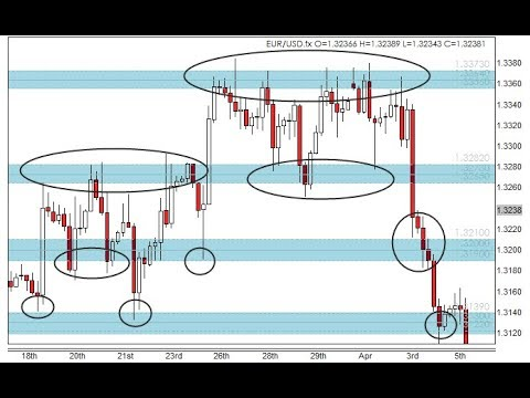 Support & Resistance Trading for Forex & CFDs