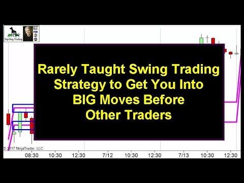 Swing Trading the Market Profile Trading Indicator, Swing Trading Indicators