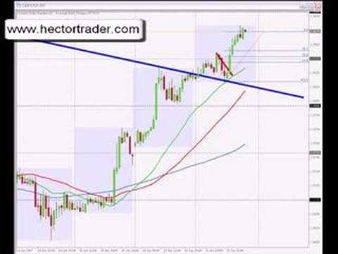 TRADING FOREX - GBPUSD position trade?, Forex Position Trading Knowledge