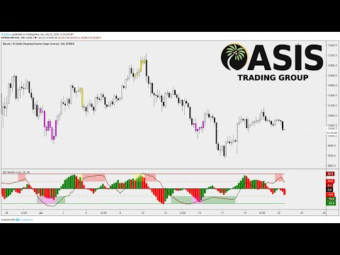 TradingView Indicator: DBT MoMo. All in One Oscillator. Momentum, Reversals, Trend, and More., Momentum Indicator Tradingview