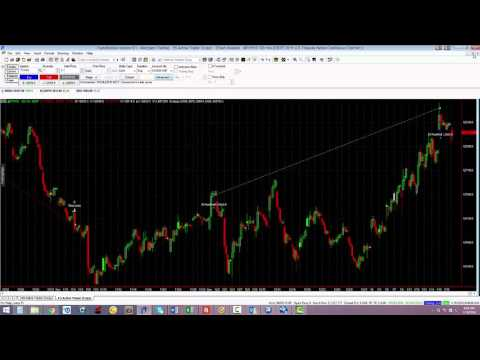 Treasury Note Algorithm Trading Example, Forex Algorithmic Trading Example