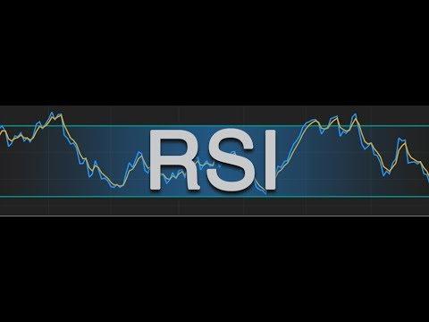 Using RSI to Gauge Momentum