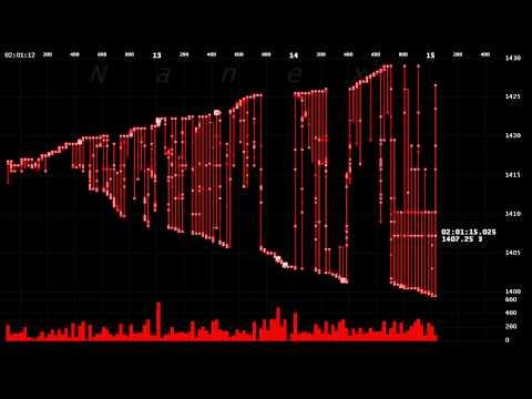 Wild High Frequency Trading Algo Destroys eMini Futures, Forex Algorithmic Trading High Frequency
