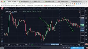 Strategy I use to make $100 per day in the FOREX MARKET