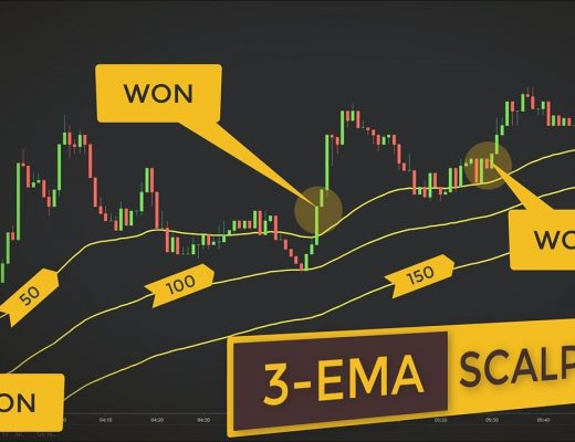 An Incredibly Easy 1-Minute Forex Scalping Strategy (The 3-EMA System)