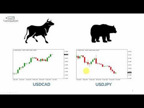 Short and long position trading platform