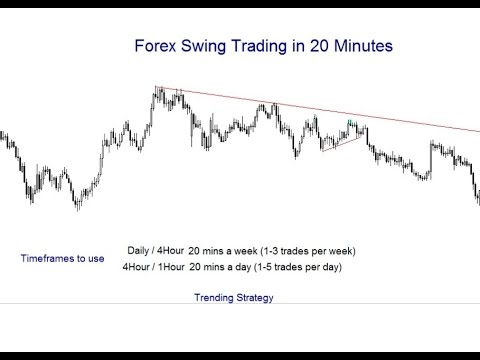 Swing trading forex time frames