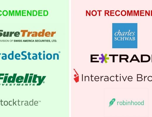 Best Brokers for Day Trading / Scalping / Momentum (US Equities/Stock Market)
