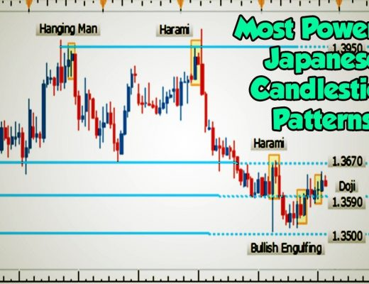 Most Powerful Japanese Candlestick Patterns in Forex Trading 2019