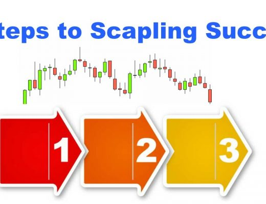 Forex Scalping Techniques