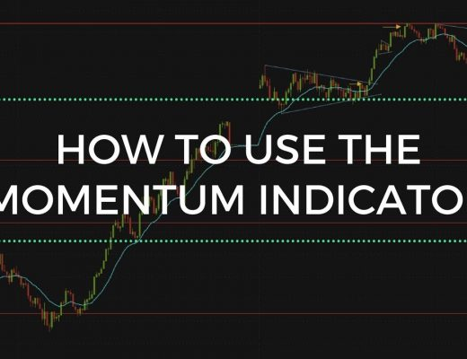 How To Use the Momentum Indicator   Day Trading Weekly Options