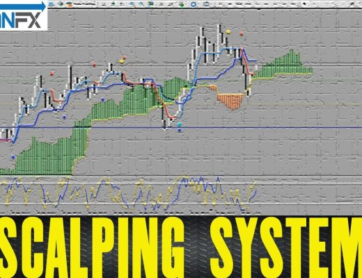 SCALPING SYSTEM THAT WORKS IN 5 MIN TF