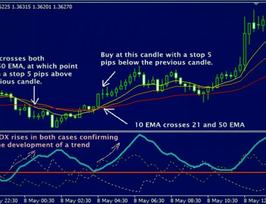 Best simple and 100%  profitable forex scalping strategy