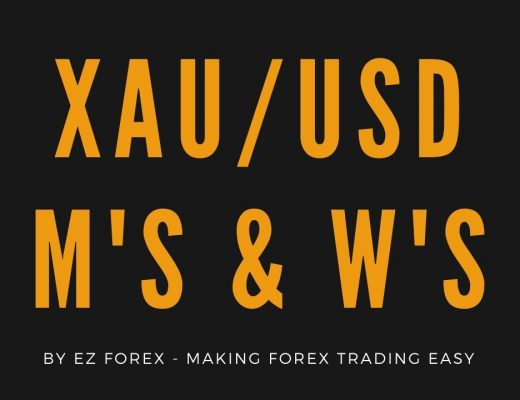 $50 – $200 A DAY TRADING XAUUSD WITH THIS STRATEGY | FOREX TRADING 2020