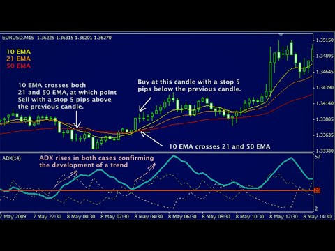 Simple and profitable forex scalping strategy ex4