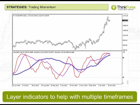 WEBINAR: Trading with momentum
