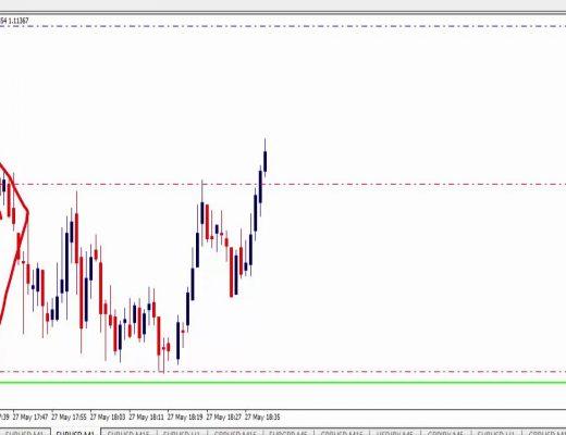 1 minute scalping Euro USD