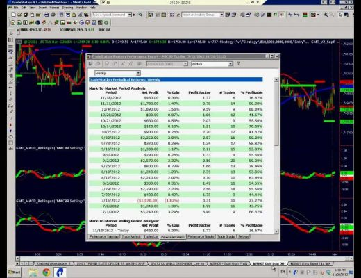 Gold Trading Momentum Strategy 41k Profit Since July 2012.mov