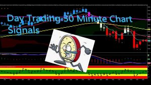 Day Trading 30 Minute Chart Signals