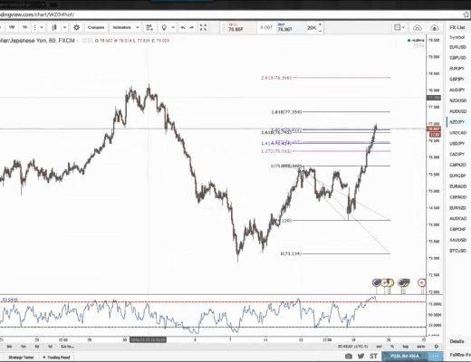 Inside WarRoom: Counter Trend Trading