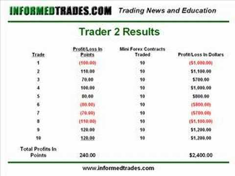 47. Why Position Sizing is So Important in Trading
