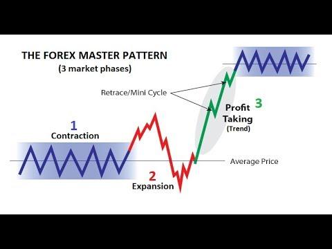 95% Winning Forex Trading Formula – Beat The Market Maker📈